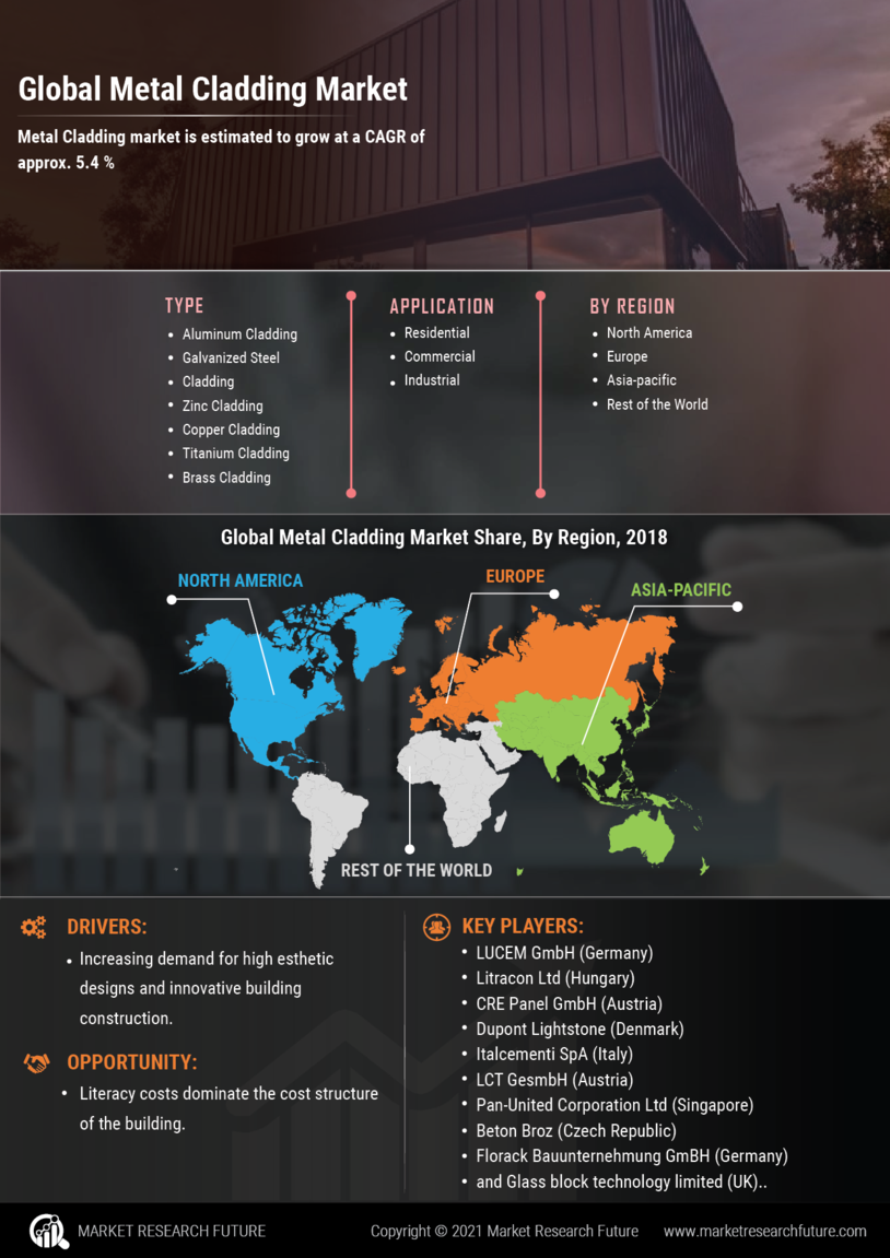 Metal cladding Market