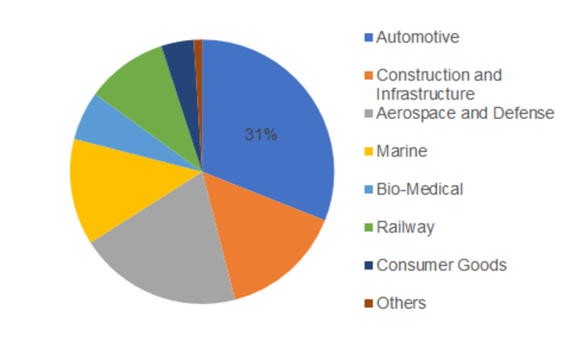 Global Metal Foam Market Share, by End-use Industry, 2017 (%)