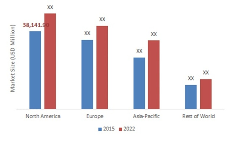 Global Metal Packaging Market Country Level Outlook