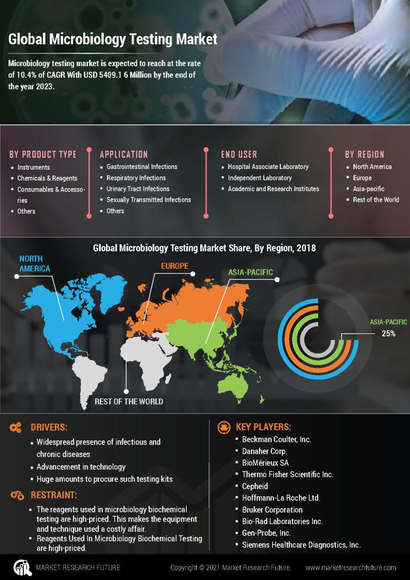 Microbiology Testing Market