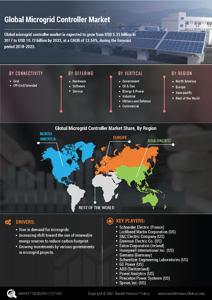 Microgrid Controller Market