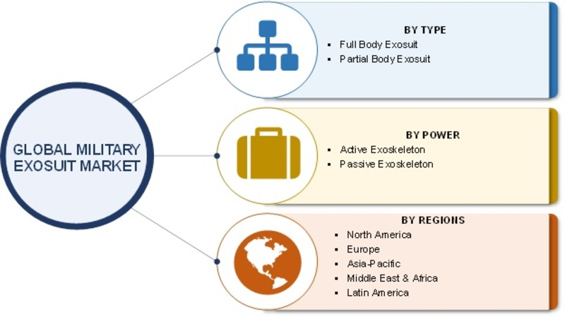 global exoskeleton system market Industrial exoskeletons are here and there will be more to come  devices that  are powered by a system of electric motors, levers, pneumatics, hydraulics  by  advanced materials, battery and actuator, will continue to arrive at the market   the pioneer and worldwide leading innovation and market development platform  for.