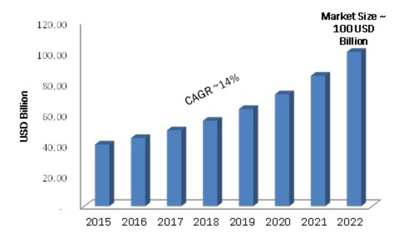 Global Mobile App Development Market