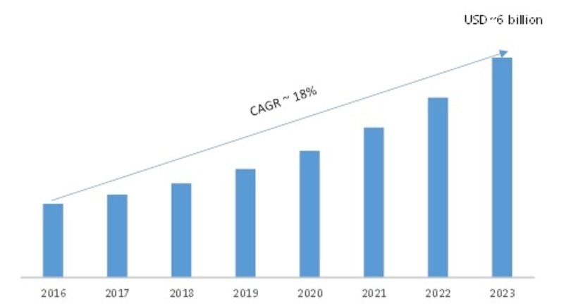 Global Mobile Virtualization Market, 2017-2023 USD Billion