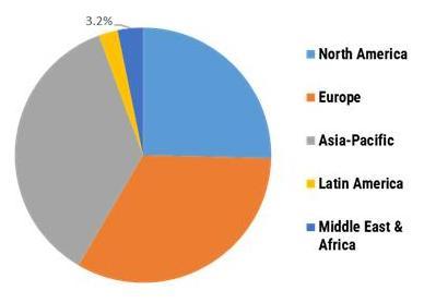 Global Molecular Sieves market Share, by Region, 2020