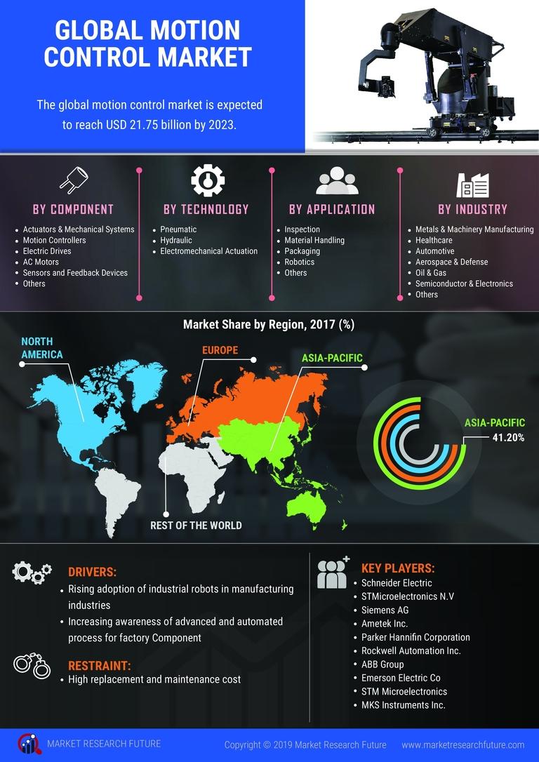 Global Motion Control Market