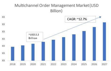 Global Multichannel Order Management Market, 2018–2027