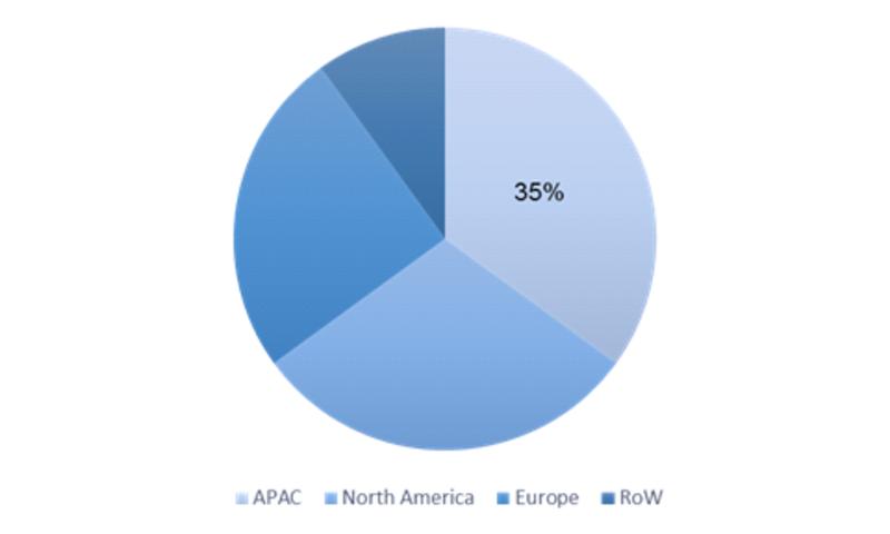 Global N-Vinylformamide Market by Region (2016-2023)