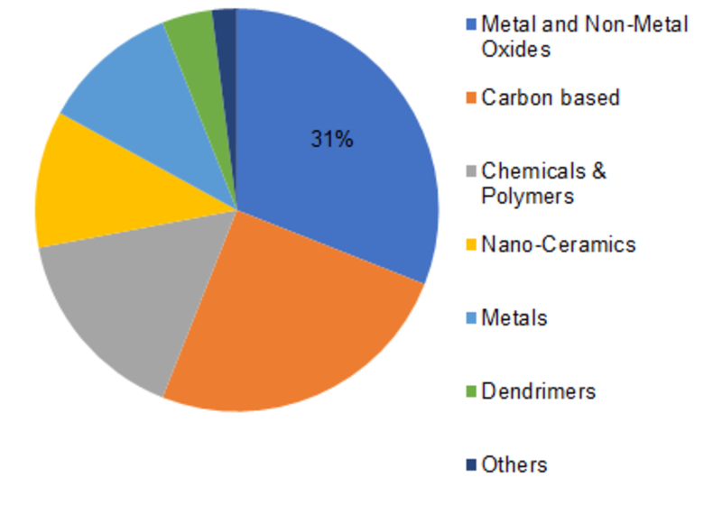 Global Nanomaterials Market Share, by Material Type, 2018 (%)