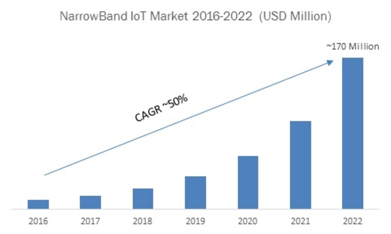 Global NarrowBand IoT Market (2016-2022)