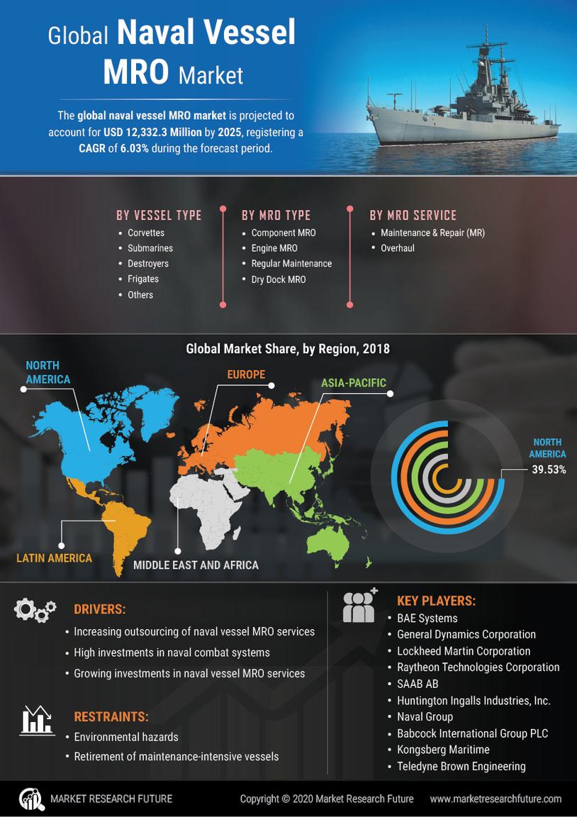 Naval Vessels MRO Market