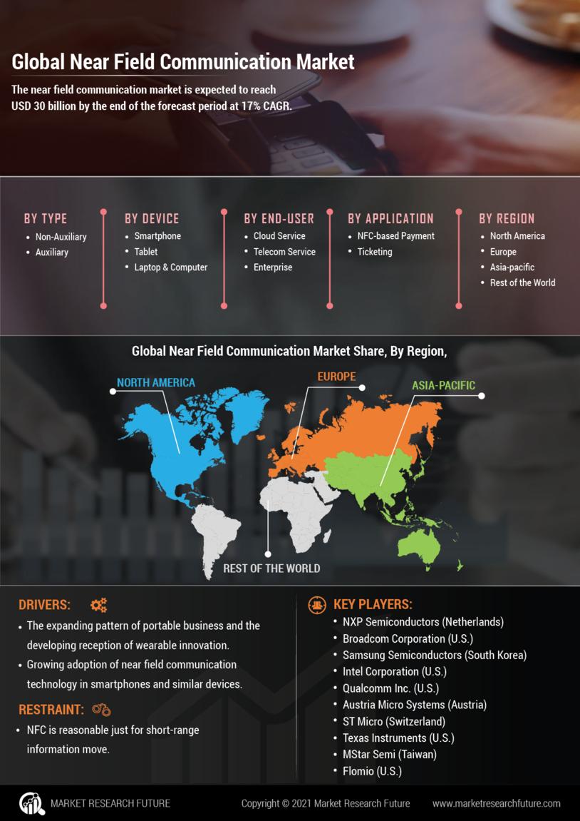 Global Near Field Communication Market