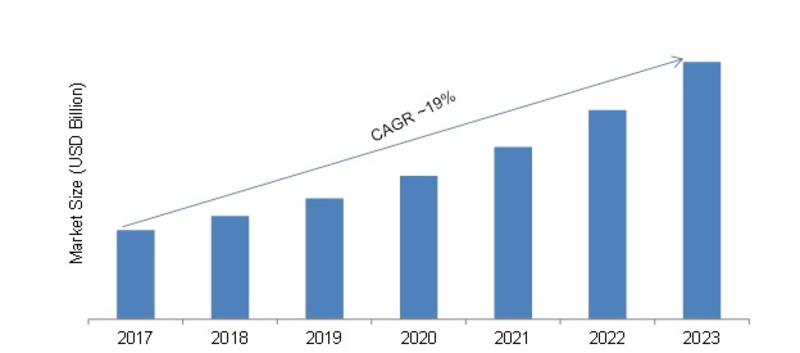 Global Neural Network Software Market, 2017-2023 (USD Billion)