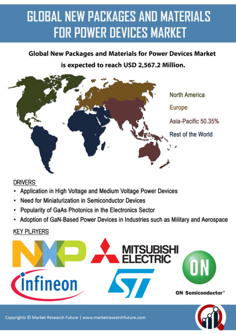 New Packages Materials Power Devices Market