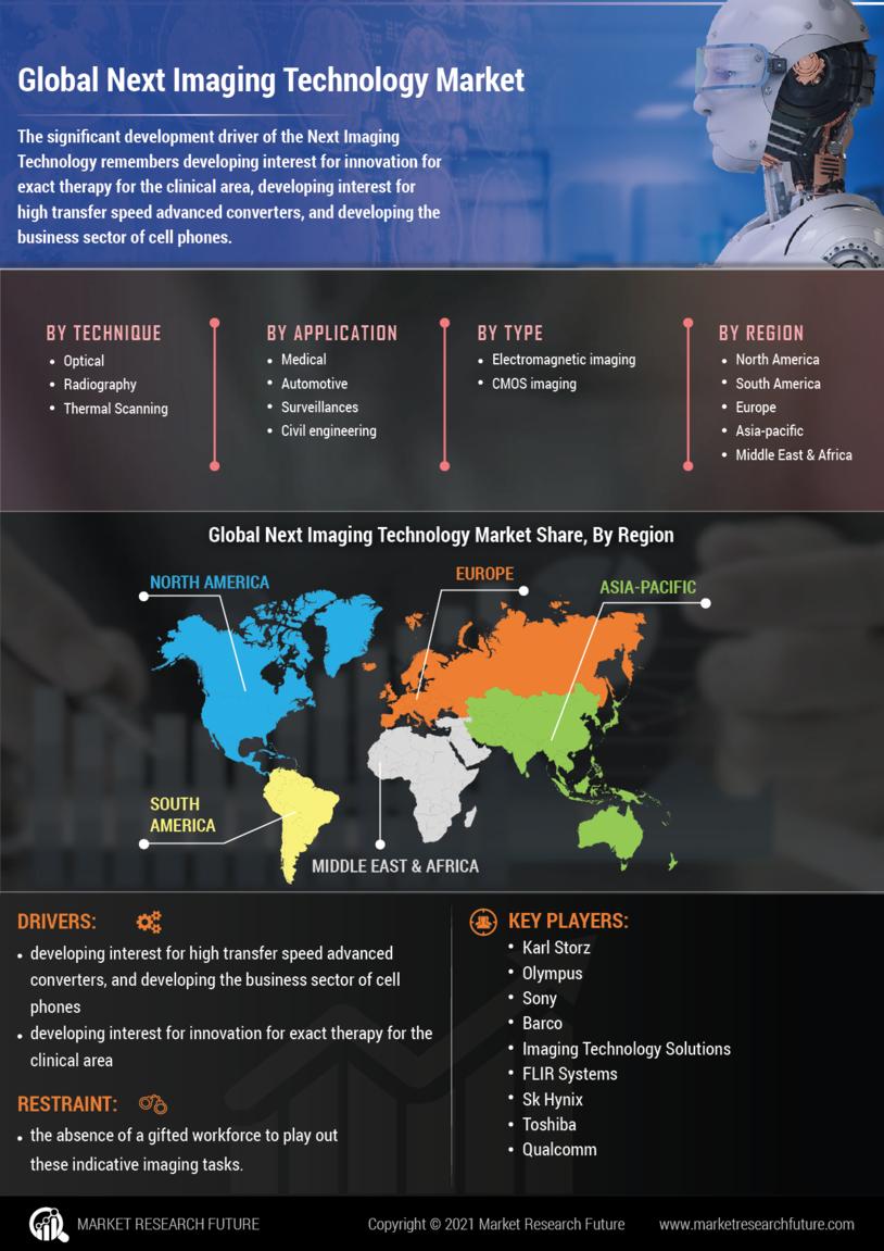Next Imaging Technology Market