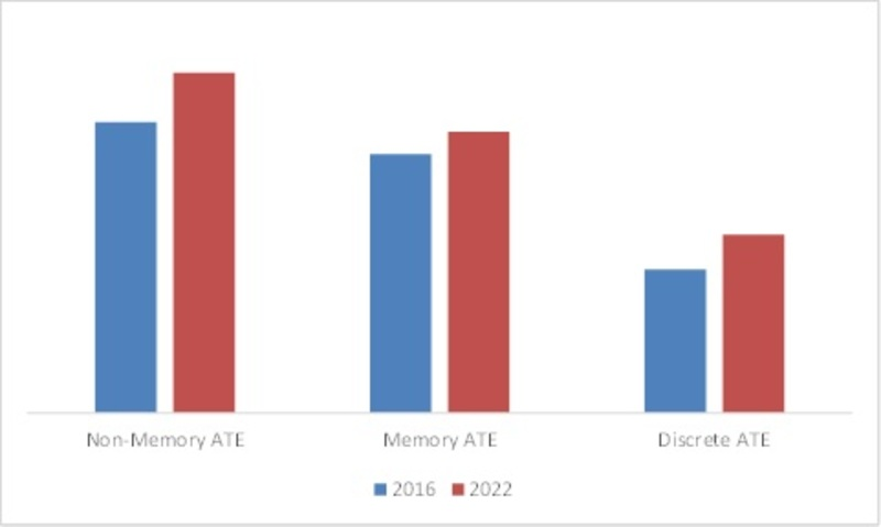 Global Non-Memory ATE Market Image