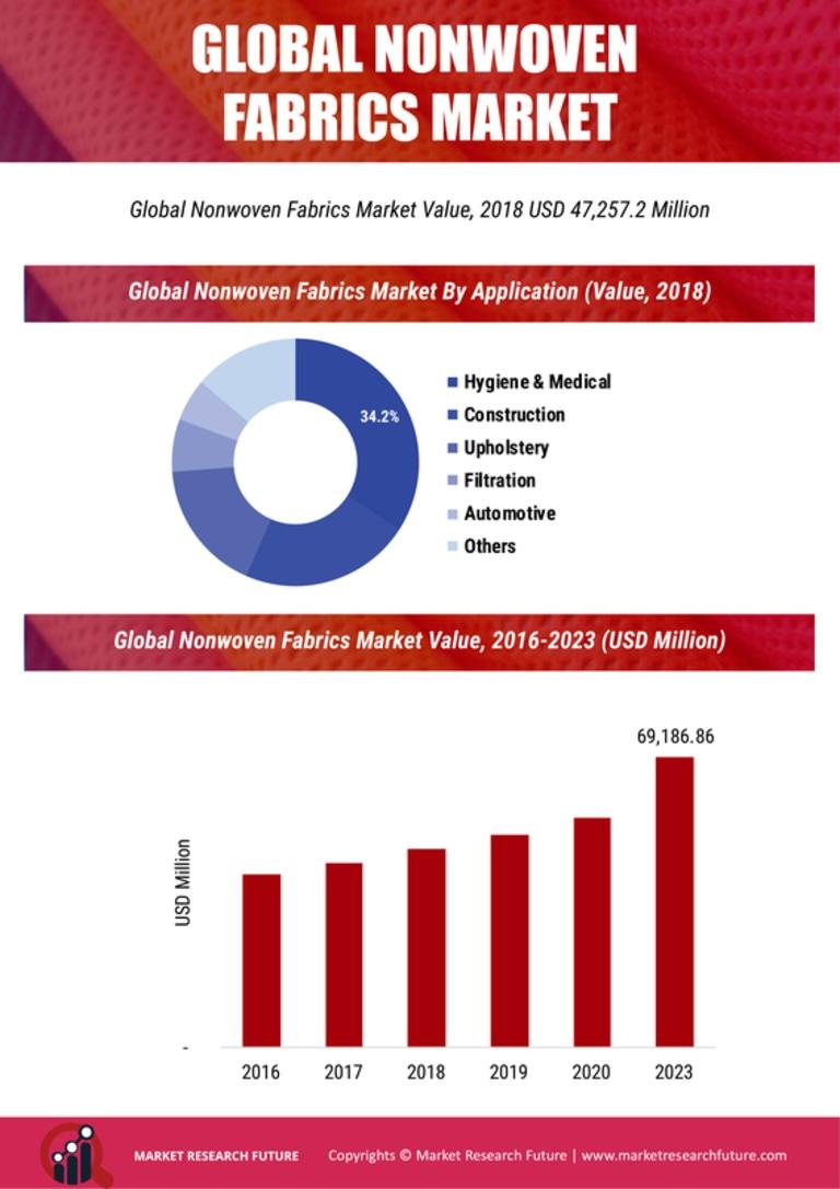 Nonwoven Fabrics Market