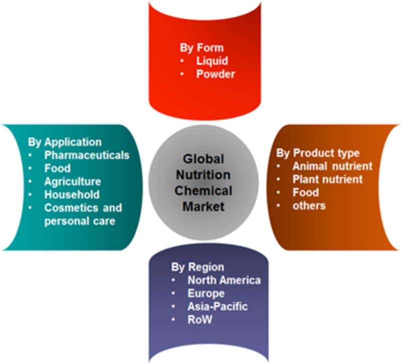 Global Nutrition Chemicals Market Research Report- Forecast to 2022