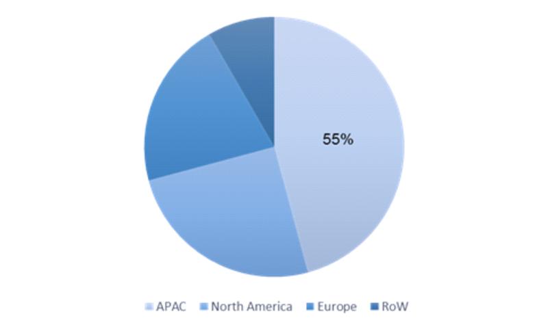 Global Octylphenol Ethoxylate Market by Region (2016-2023)