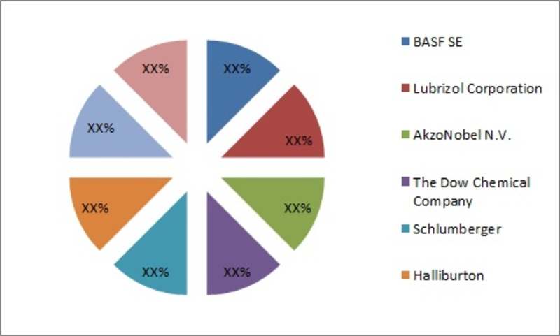 Global Oil Field Chemicals Market, by Market Share, 2016–2022 (USD Million)