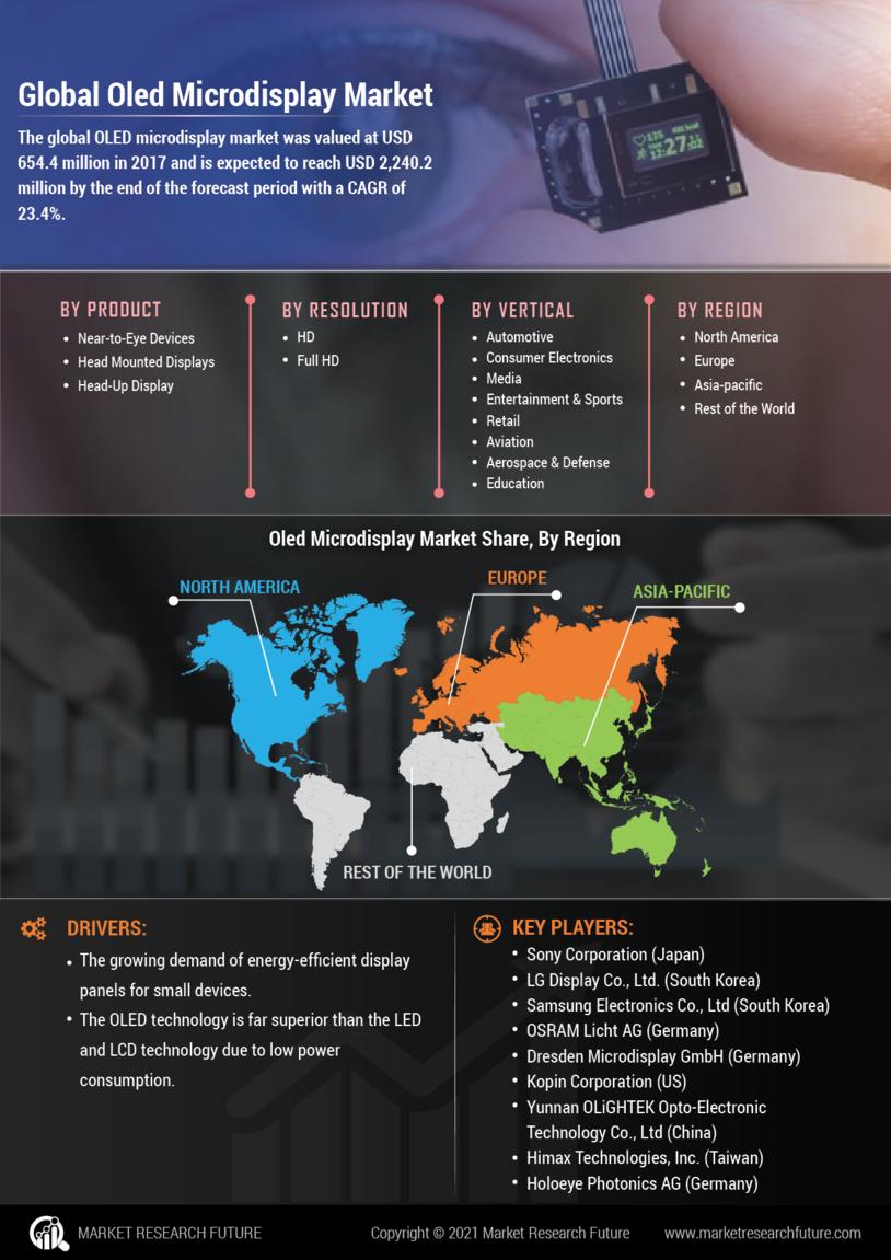 OLED Microdisplay Market