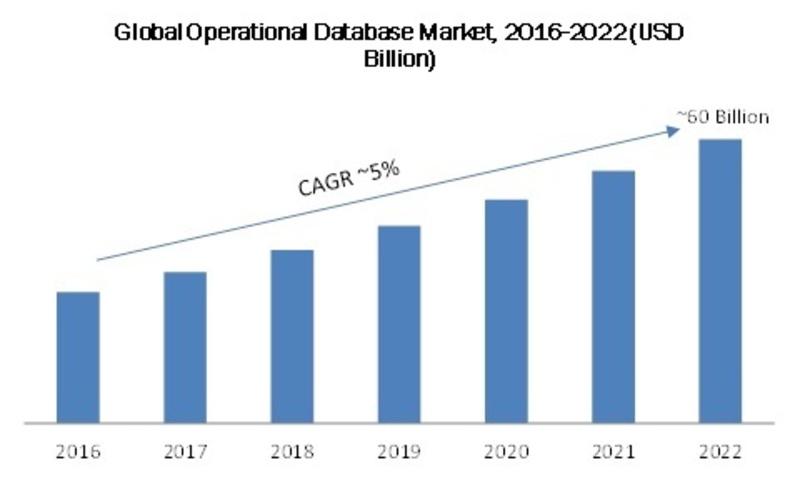 Global Operational Database Market 206-2022 (USD Billion)