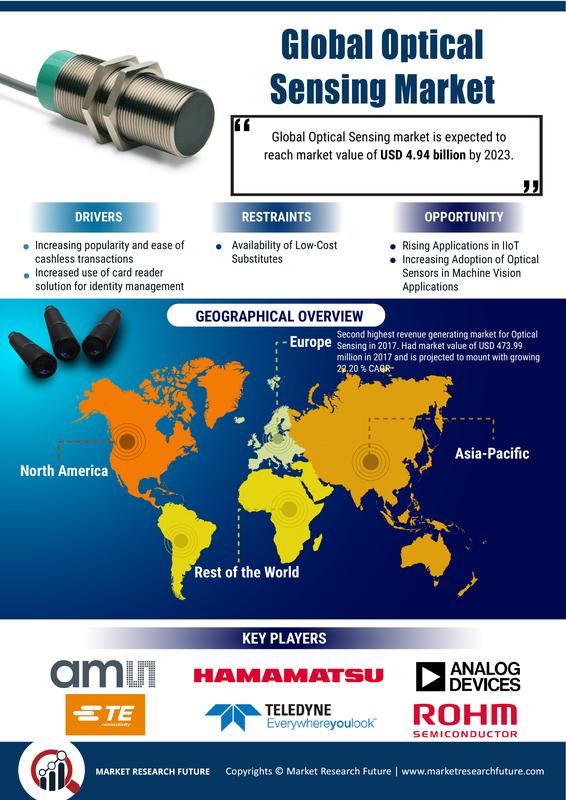 Optical Sensing Market