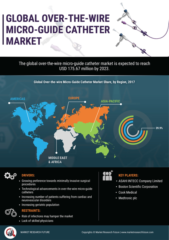 Over-the-wire Micro-Guide Catheter Market