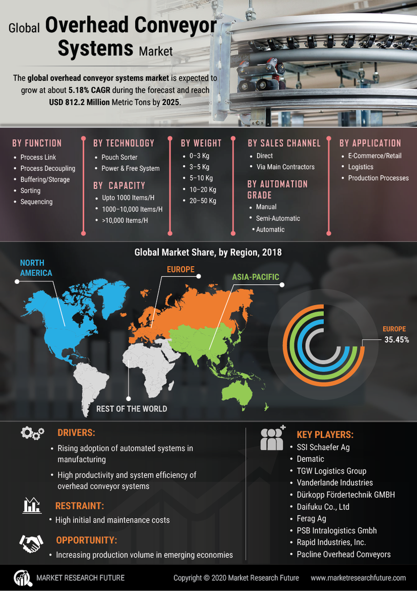 image -Overhead Conveyor Systems Market Research Report - Global Forecast till 2027