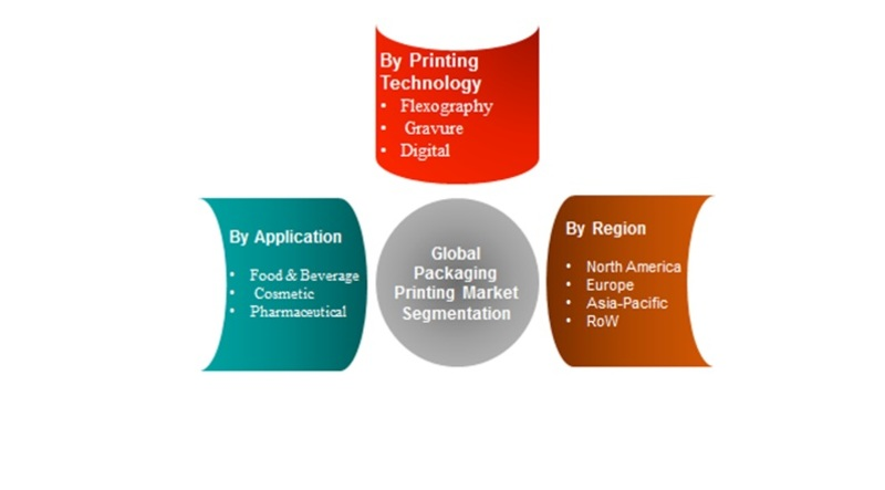 Global Packaging Printing Market segmentation