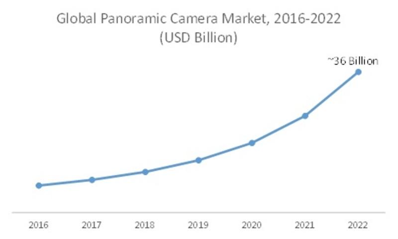 Global Panoramic Camera Market image1