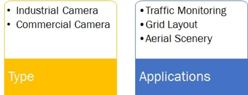 Global Panoramic Camera Market Segment
