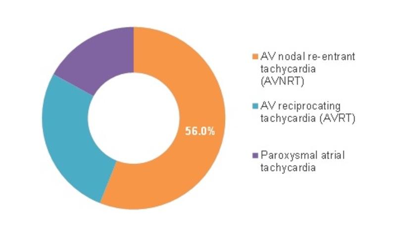 Global Paroxysmal Atrial Tachycardia Market