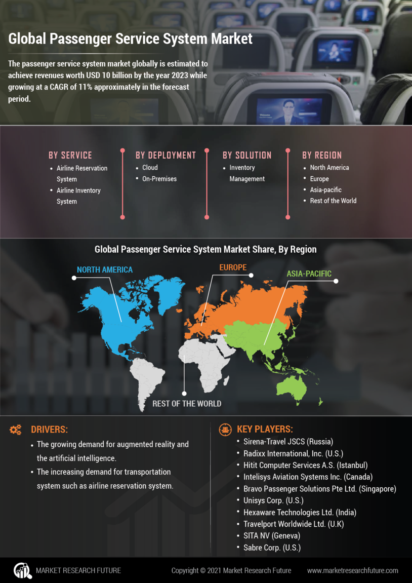 Passenger Service System Market