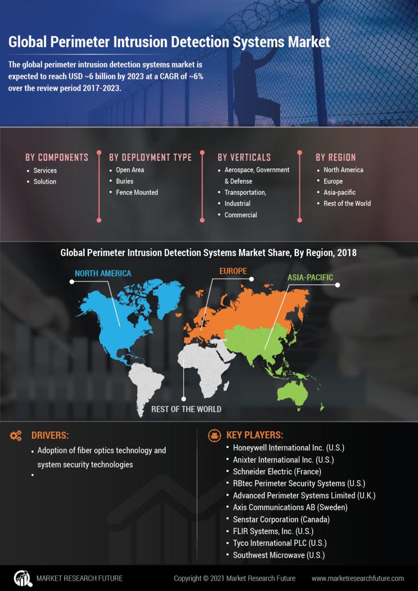 Perimeter Intrusion Detection Systems Market