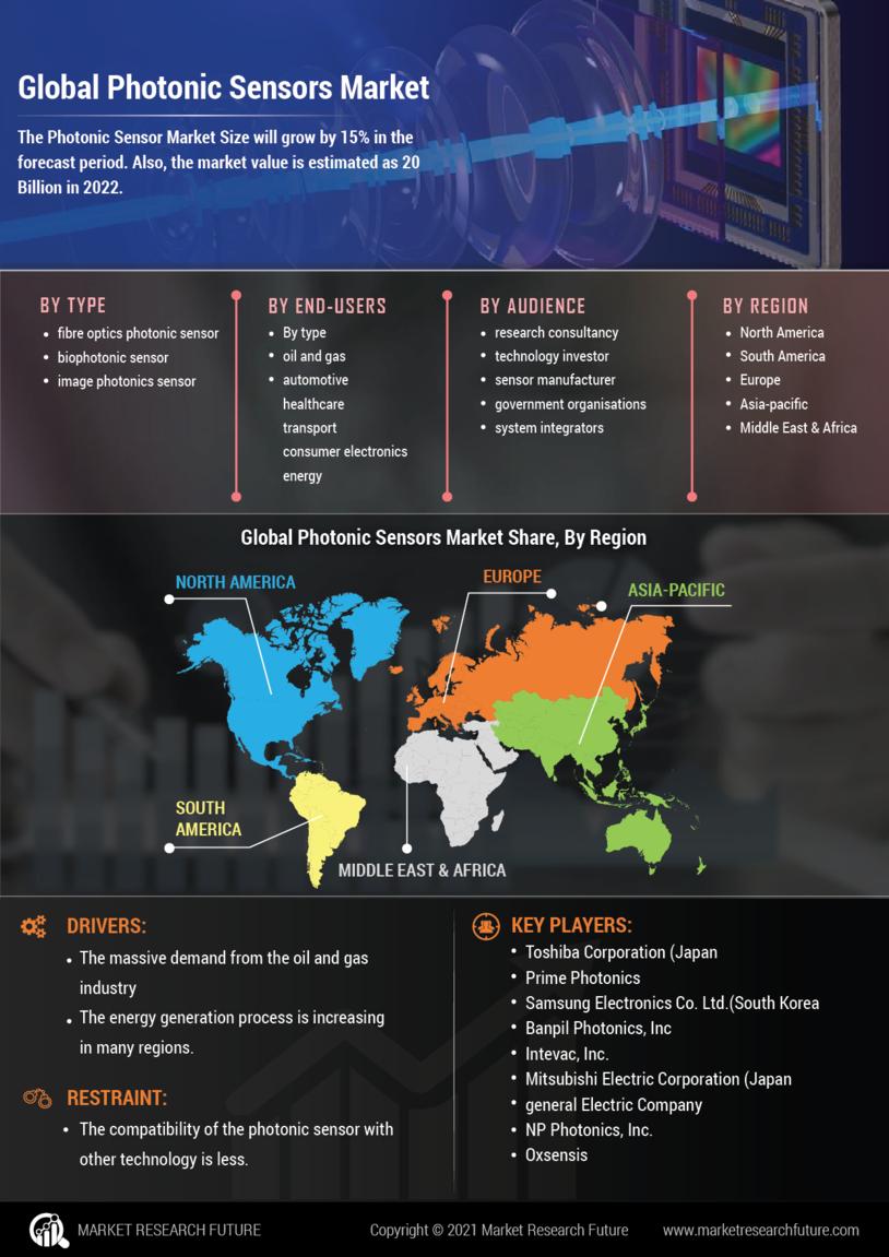 Photonic Sensors Market