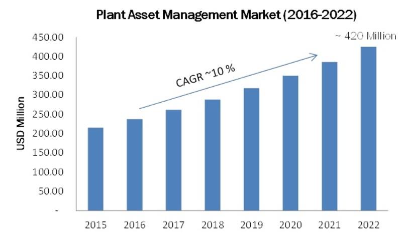 Global Plant asset management Market