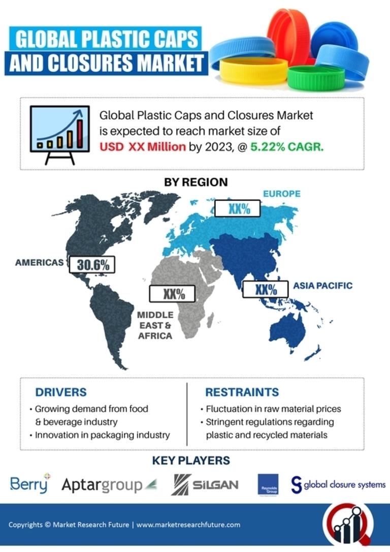 Plastic Caps Closures Market