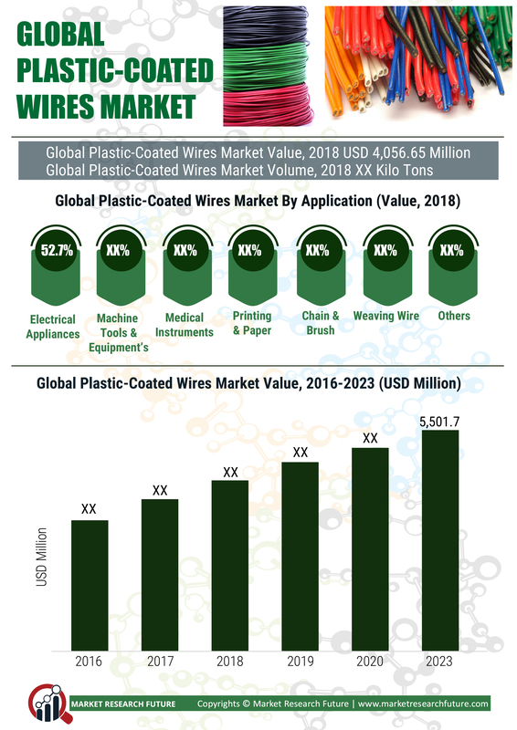 Plastic coated Wires Market