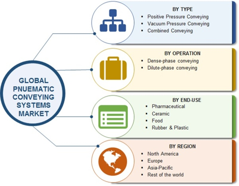 Global Pneumatic Conveying System Market
