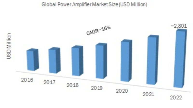 Global Power Amplifier Market