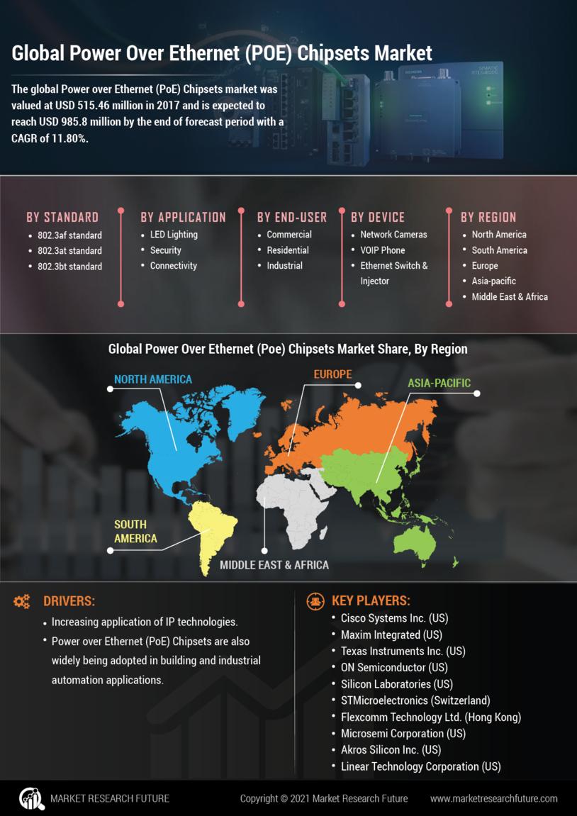 Power over Ethernet Chipsets Market