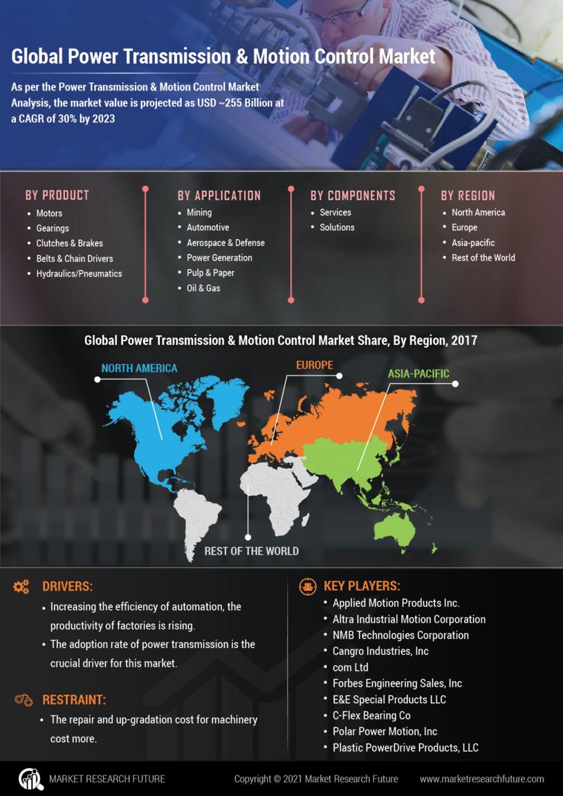 Power Transmission Motion Control Market