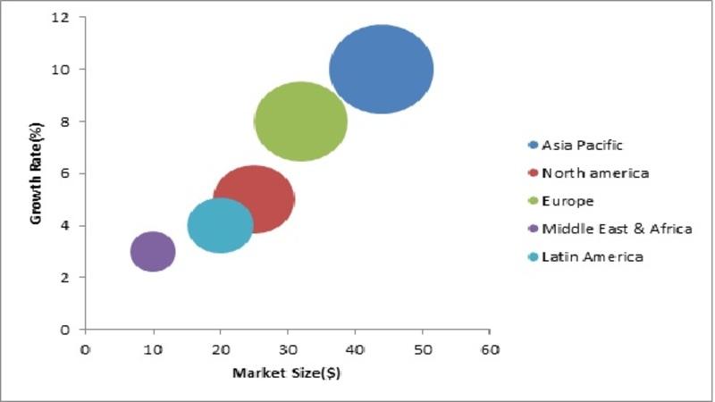 Global Power boiler Market, By Region, 2016 (USD billion)