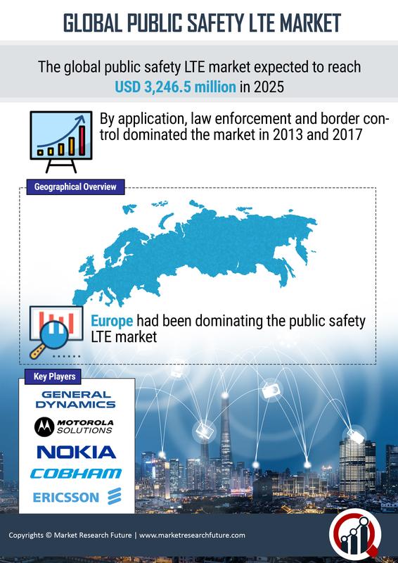 Public Safety LTE Market