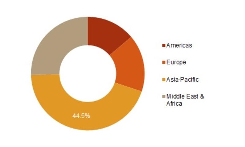 Global Q fever Market Share, by Region, 2017