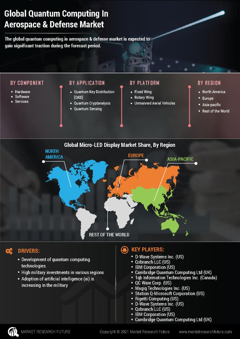 Quantum Computing Aerospace Defense Market