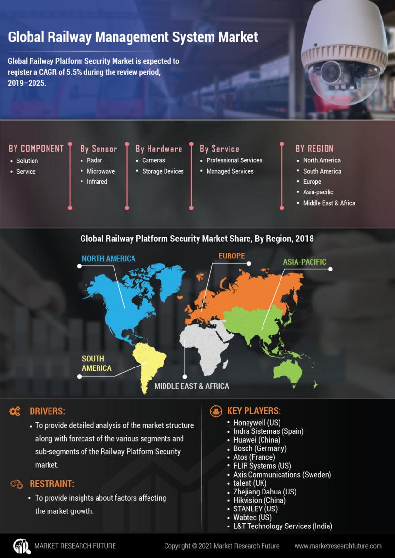 image -Railway Platform Security Market Research Report - Global Forecast till 2027