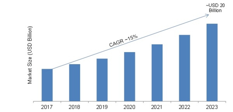 Global Ransomware Protection Market, 2017-2023 (USD Billion)