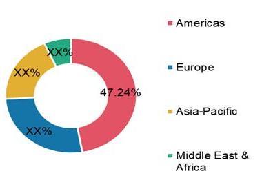 Regenerative Medicine Market Share by Region 2020